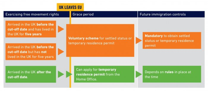 Illustration of the government's policy with regard to providing continuity of immigration rights for EU citizens and their families following the UK's exit from the EU