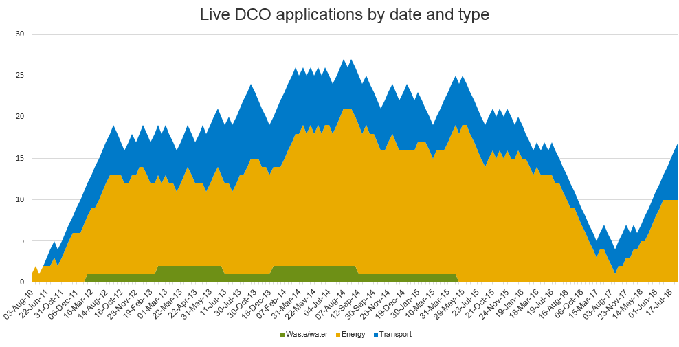 LIVE DCO Applications